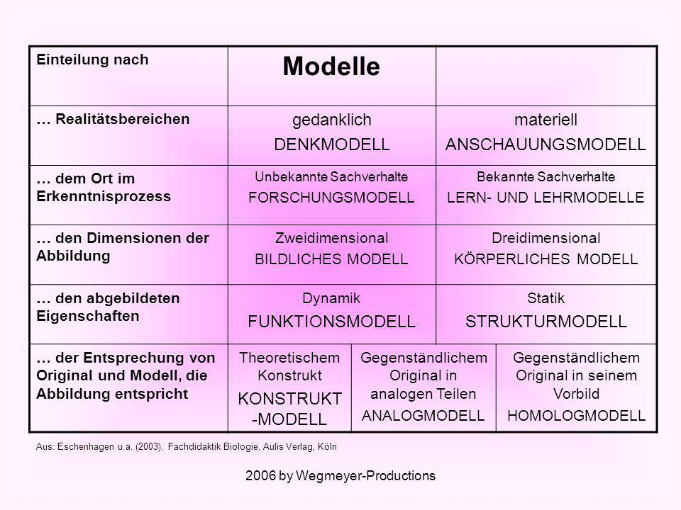 Modelle gedanklich DENKMODELL materiell ANSCHAUUNGSMODELL