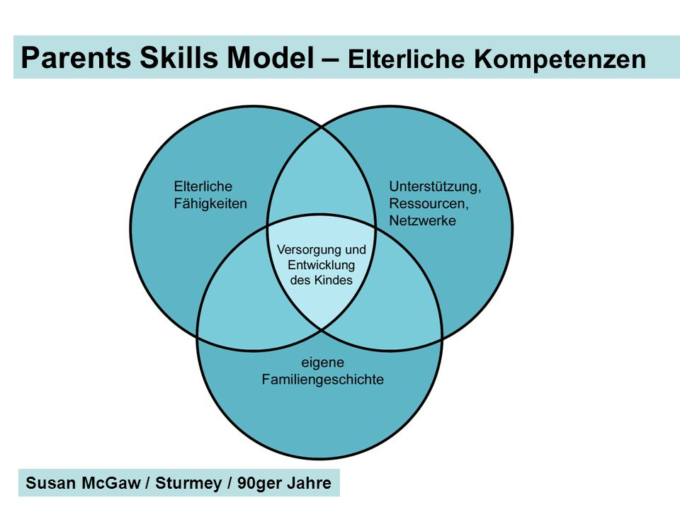 Parents Skills Model – Elterliche Kompetenzen