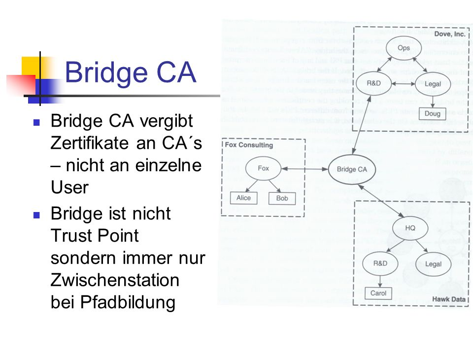 Bridge CA Bridge CA vergibt Zertifikate an CA´s – nicht an einzelne User.