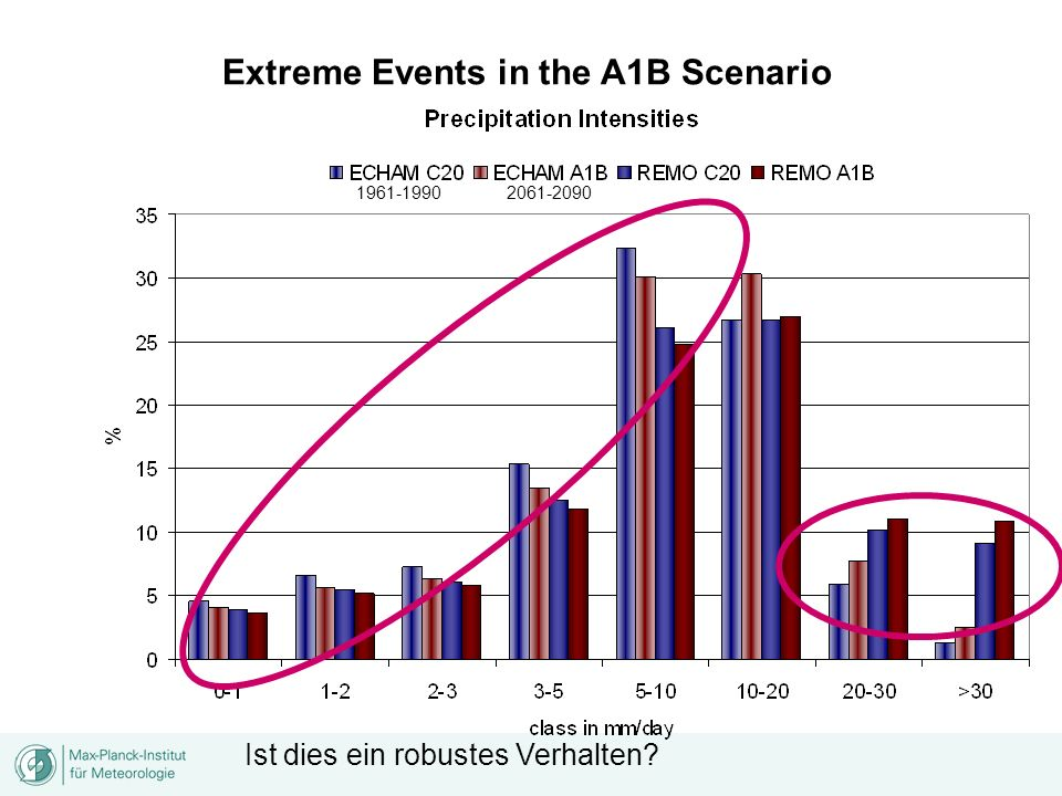 Extreme Events in the A1B Scenario