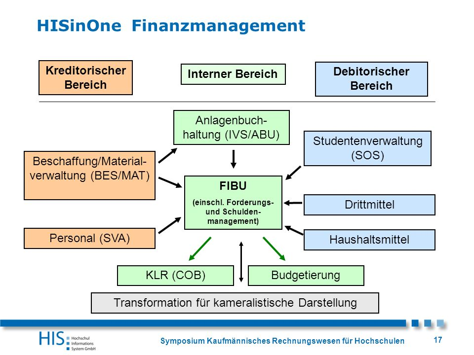 HISinOne Finanzmanagement