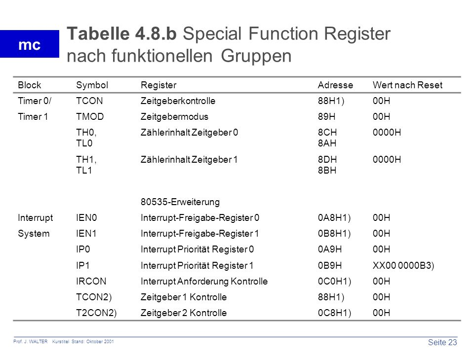 Tabelle 4.8.b Special Function Register nach funktionellen Gruppen