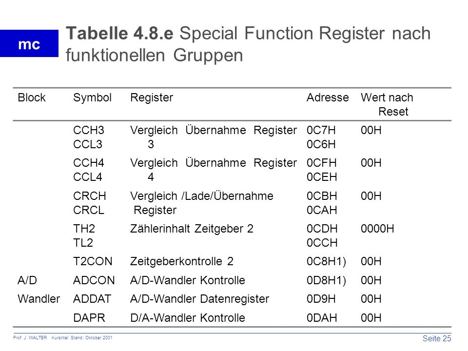 Tabelle 4.8.e Special Function Register nach funktionellen Gruppen