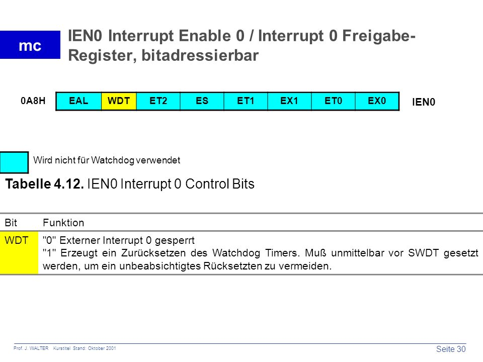 IEN0 Interrupt Enable 0 / Interrupt 0 Freigabe- Register, bitadressierbar