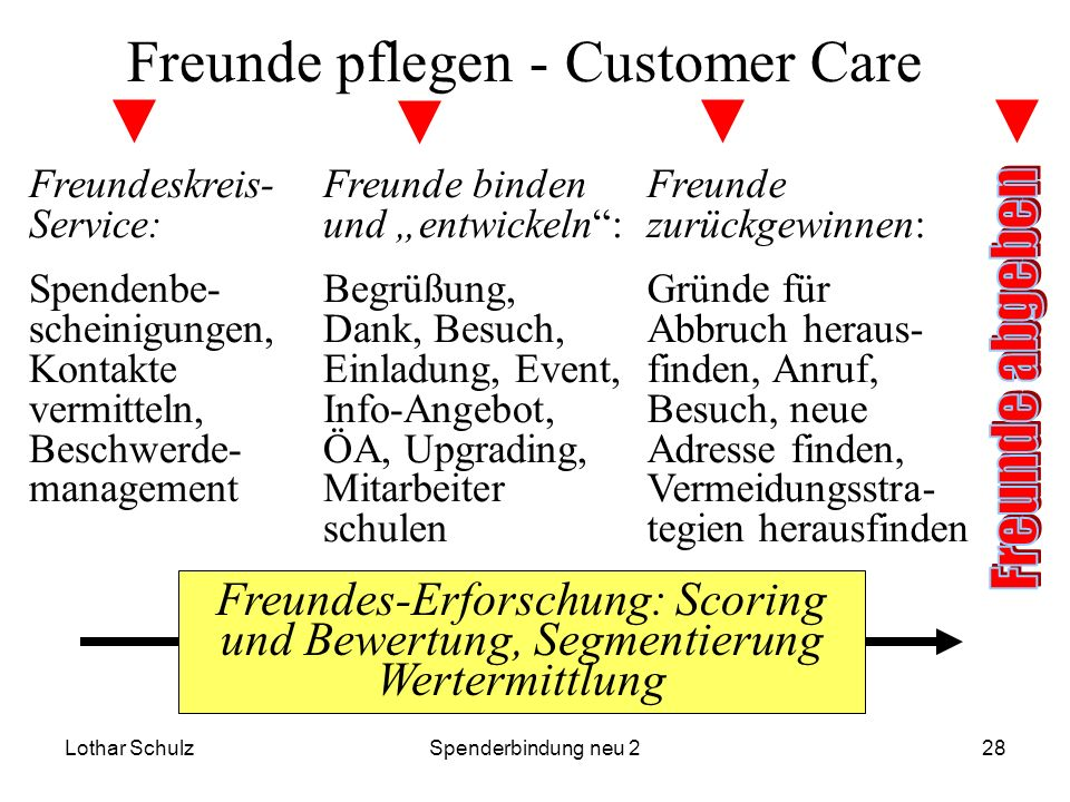 Freunde pflegen - Customer Care