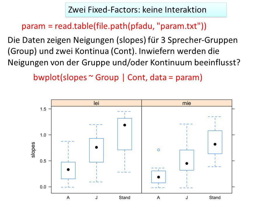 Zwei Fixed-Factors: keine Interaktion