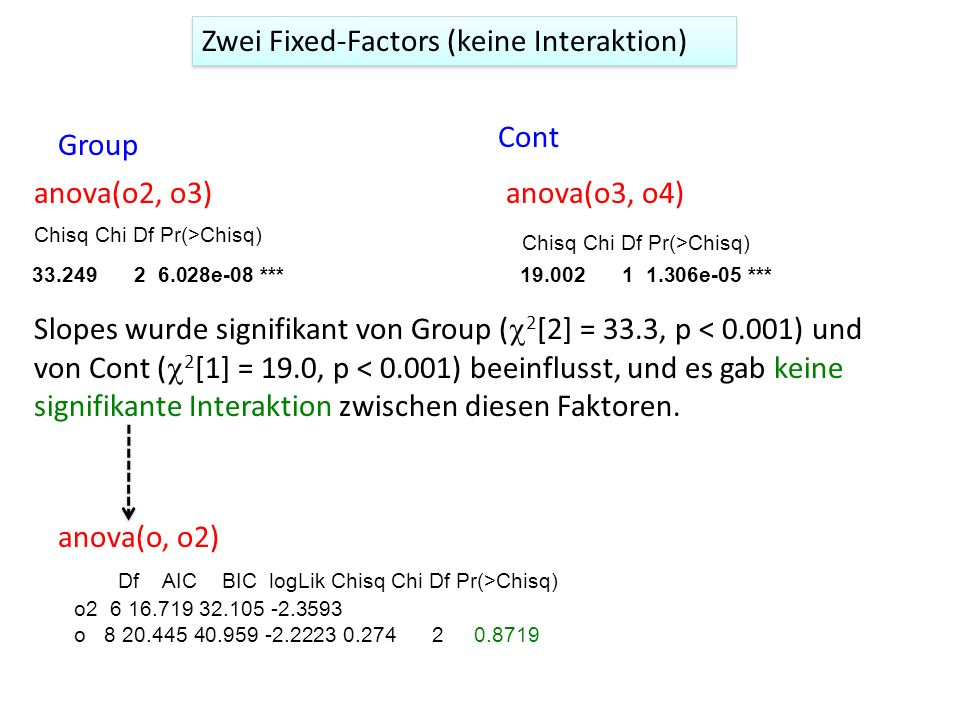 Zwei Fixed-Factors (keine Interaktion)