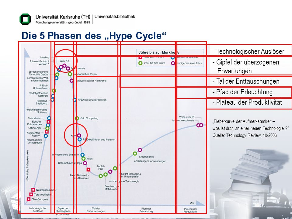 "Die 5 Phasen des ""Hype Cycle"