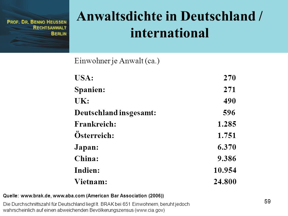 Anwaltsdichte in Deutschland / international