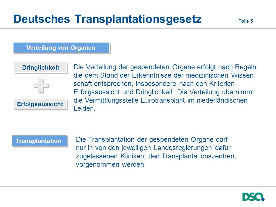 Deutsches Transplantationsgesetz Folie 5