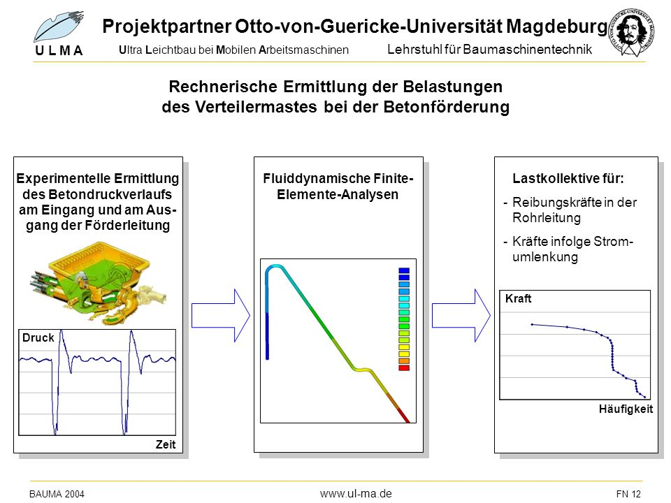Fluiddynamische Finite-Elemente-Analysen