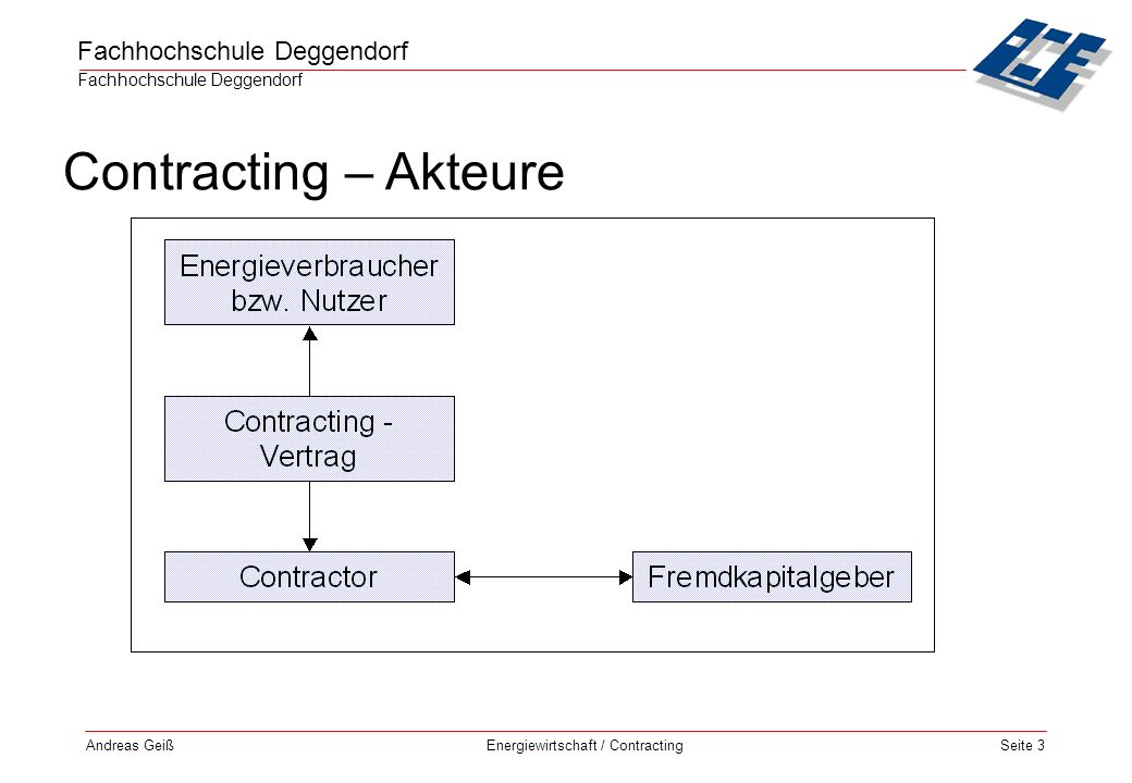 Contracting – Akteure Andreas Geiß