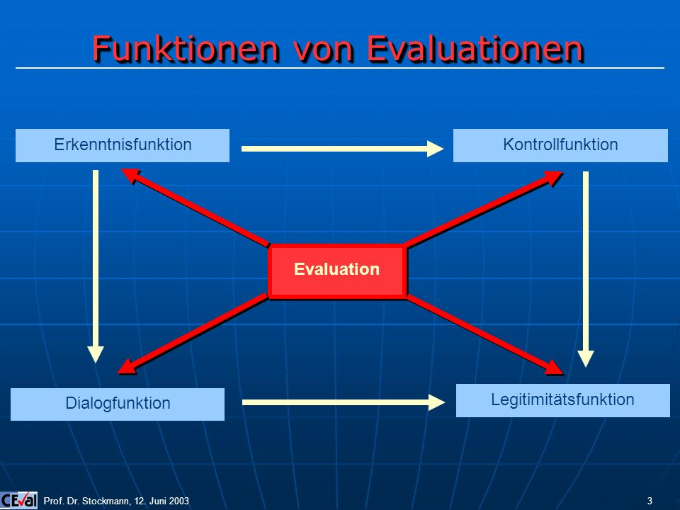Funktionen von Evaluationen