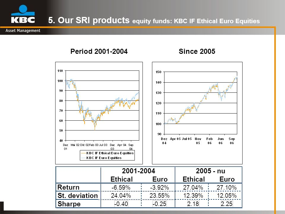 5. Our SRI products equity funds: KBC IF Ethical Euro Equities