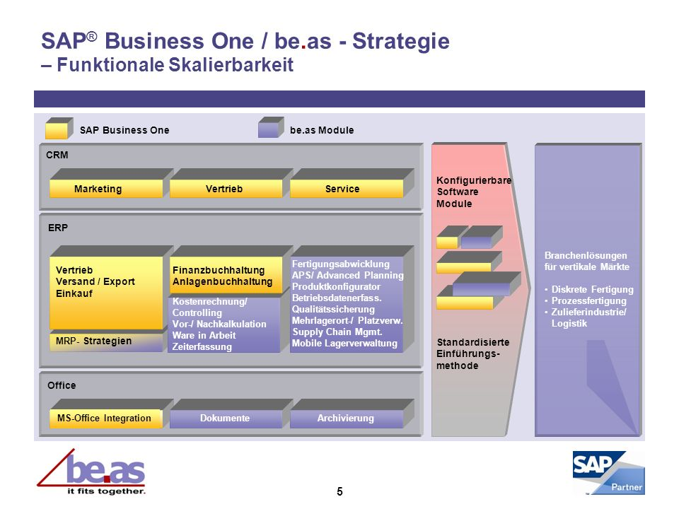 SAP® Business One / be.as - Strategie – Funktionale Skalierbarkeit