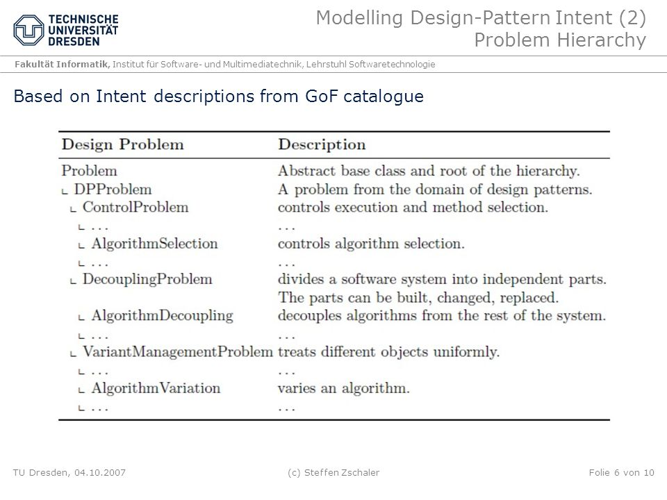 Modelling Design-Pattern Intent (2) Problem Hierarchy