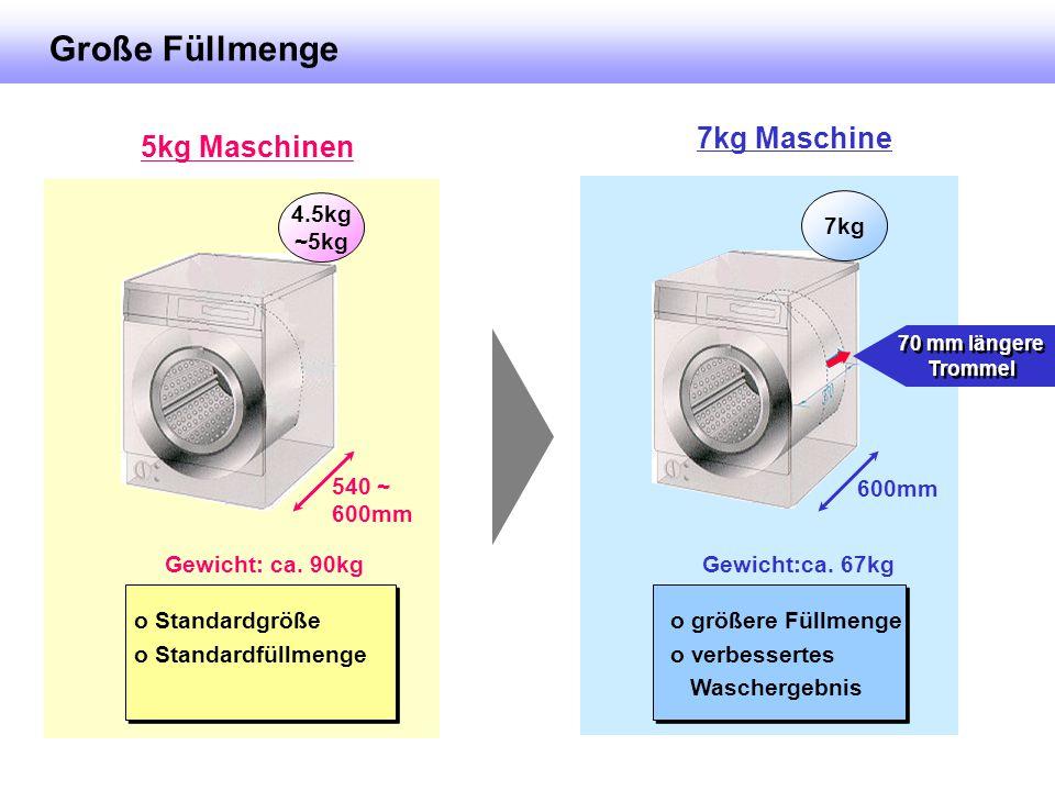 Turbo Front Lader Waschmaschine - ppt herunterladen HP26