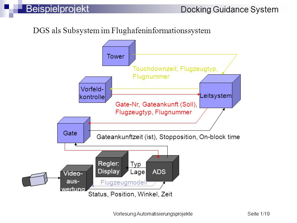 Docking Guidance System