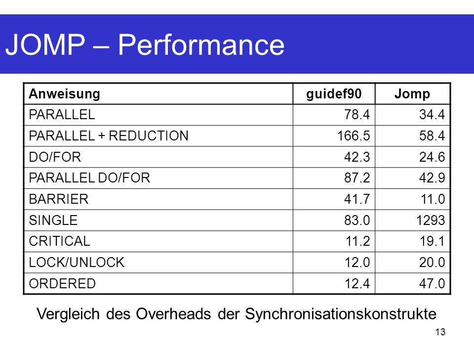 JOMP – Performance Anweisung. guidef90. Jomp. PARALLEL. 78.4. 34.4. PARALLEL + REDUCTION. 166.5.