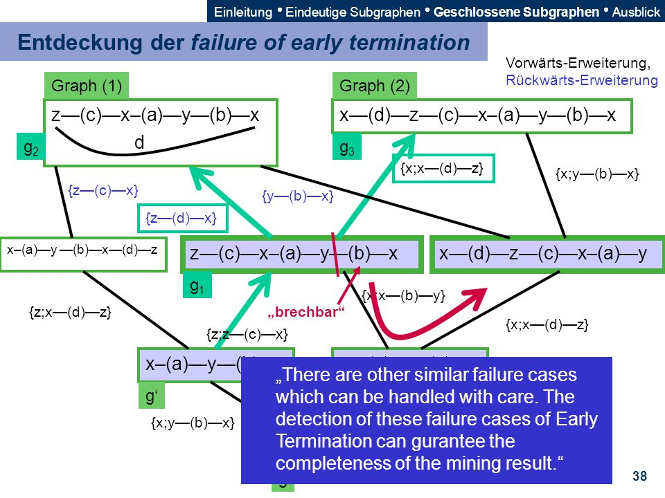 Entdeckung der failure of early termination