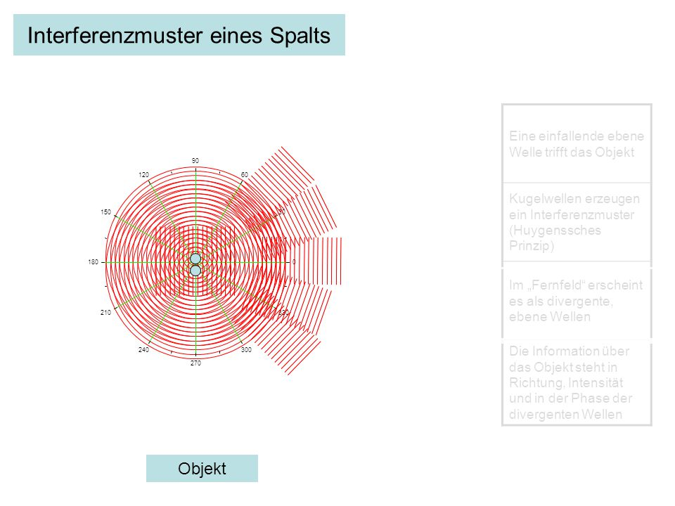 Interferenzmuster eines Spalts