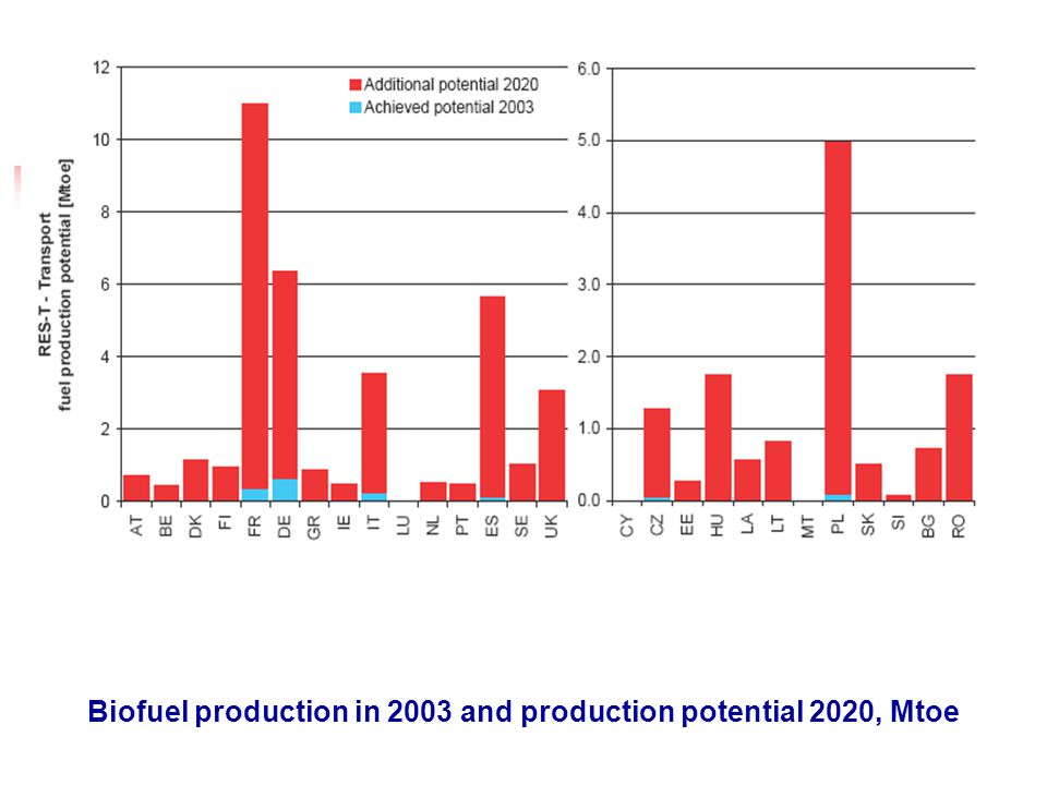 Biofuel production in 2003 and production potential 2020, Mtoe