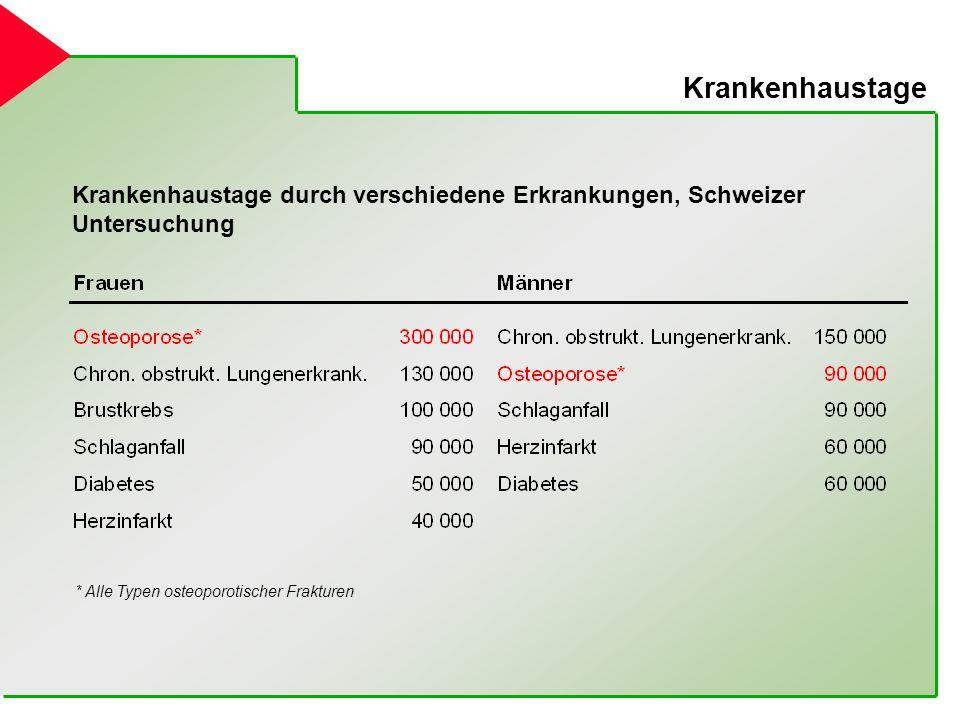 Osteoporose in Bielefeld und OWL - ppt video online herunterladen
