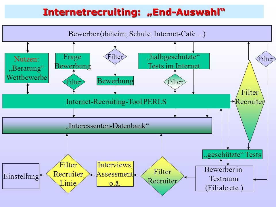 "Internetrecruiting: ""End-Auswahl"