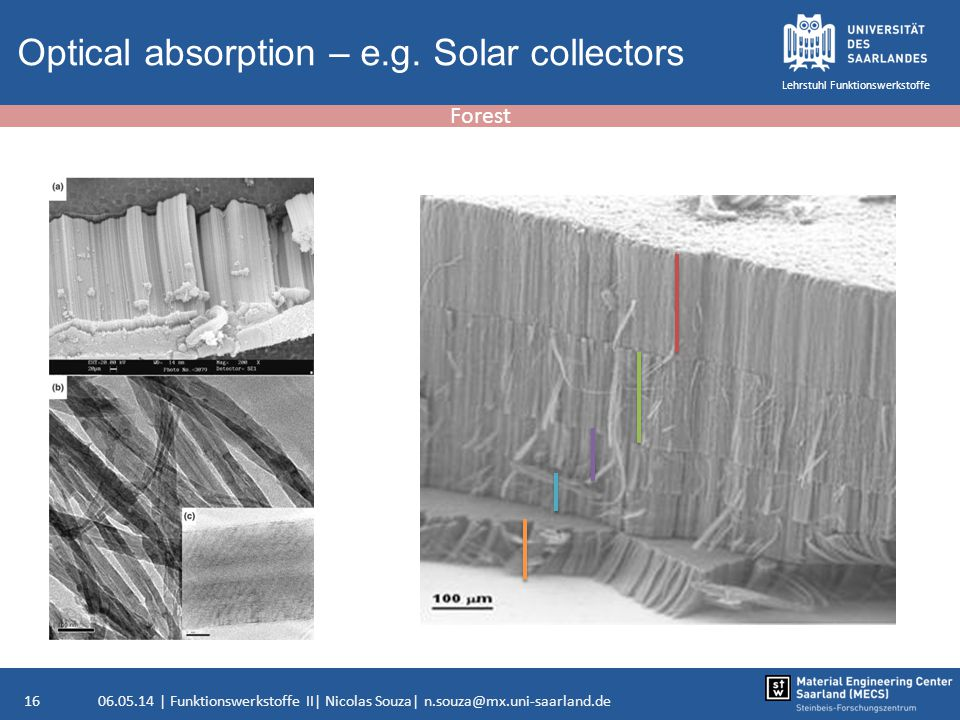 Optical absorption – e.g. Solar collectors