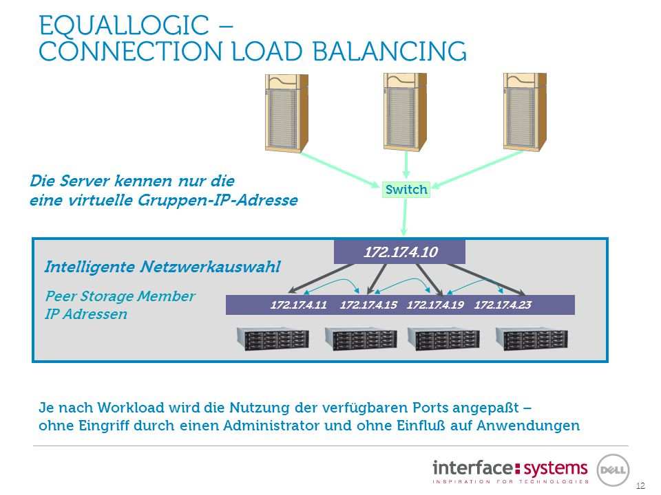 Automatic Performance Load Balancing
