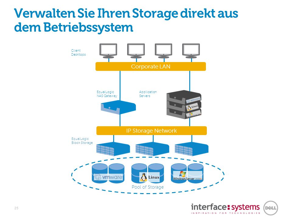 Effizienzsteigerung Durch Microsoft Windows Integration