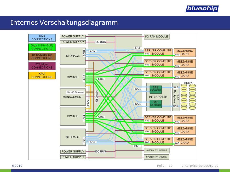 bluechip Modular Server - ppt herunterladen