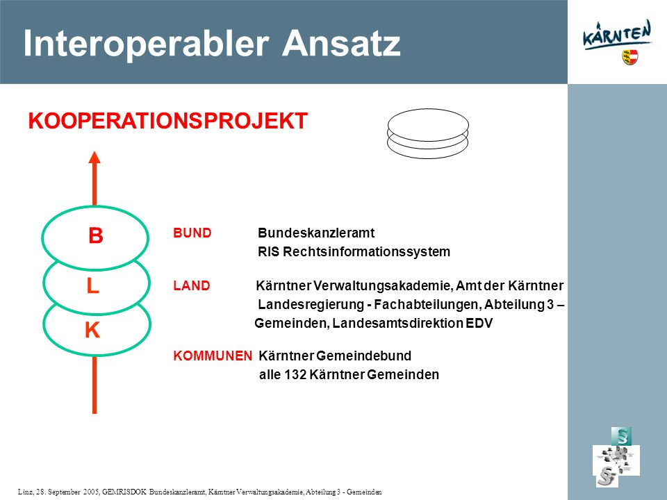 Interoperabler Ansatz