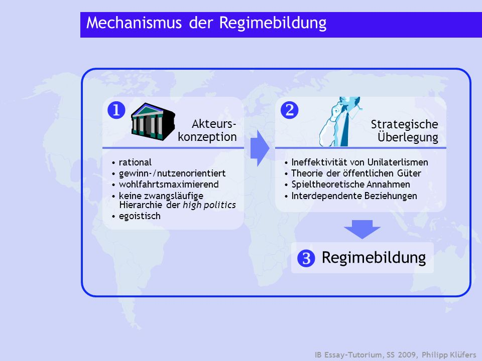    Mechanismus der Regimebildung Regimebildung Akteurs-konzeption