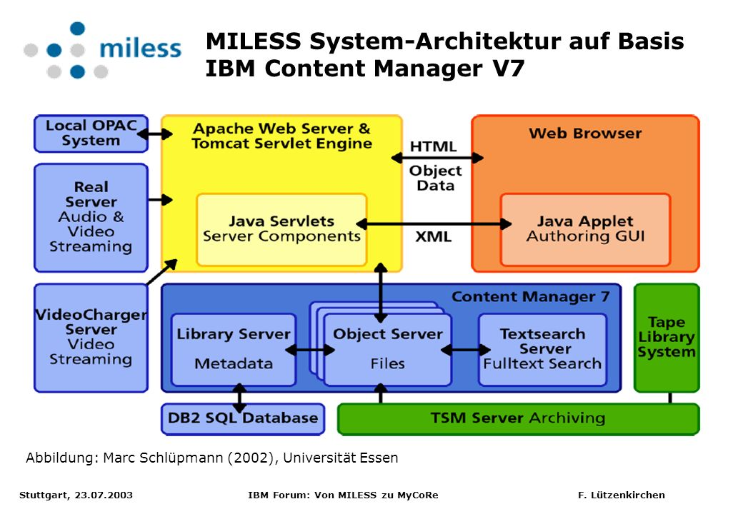 MILESS System-Architektur auf Basis IBM Content Manager V7