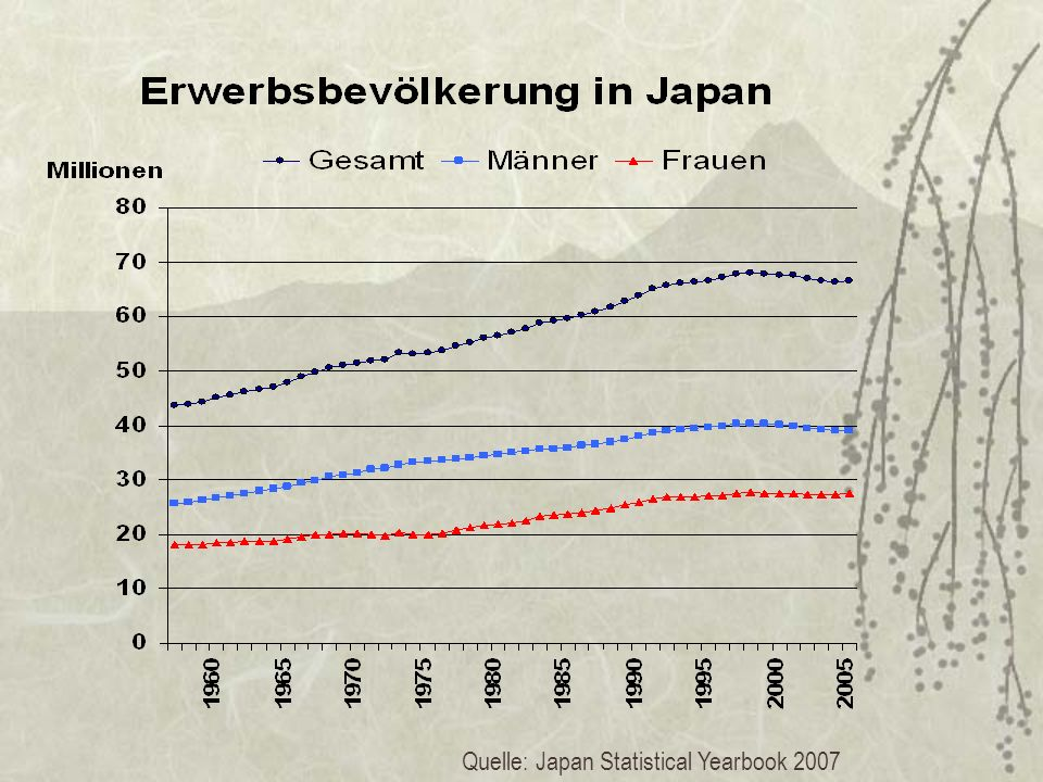 Quelle: Japan Statistical Yearbook 2007