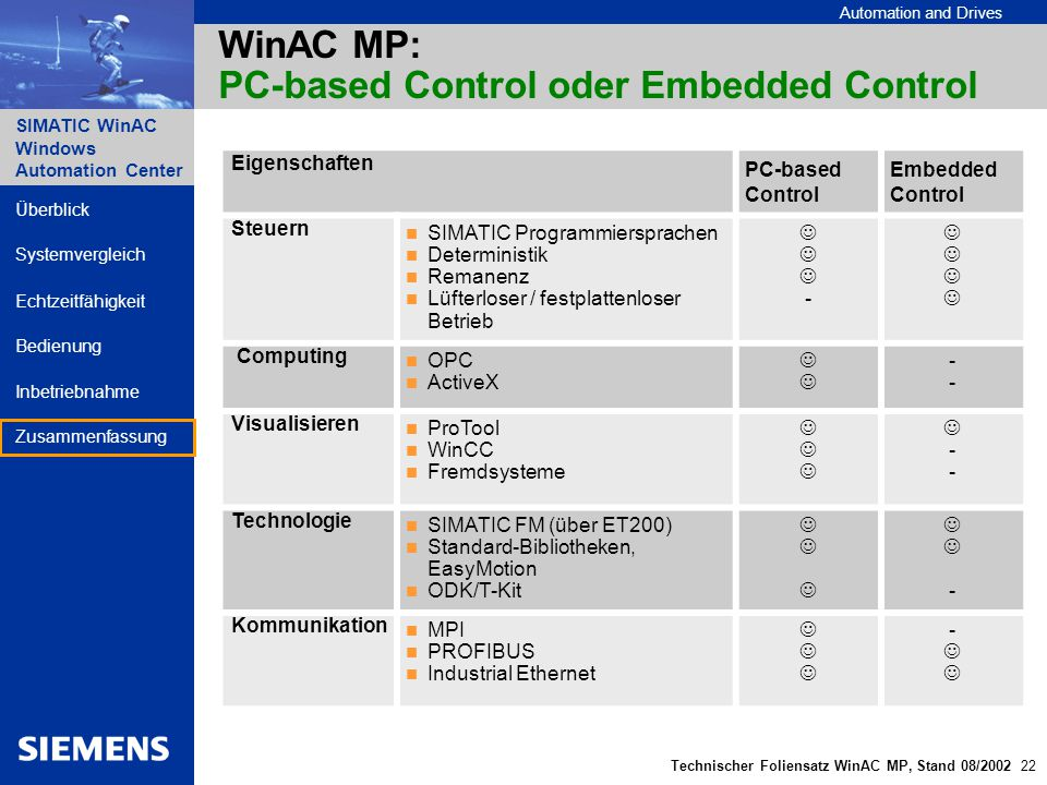 WinAC MP: PC-based Control oder Embedded Control