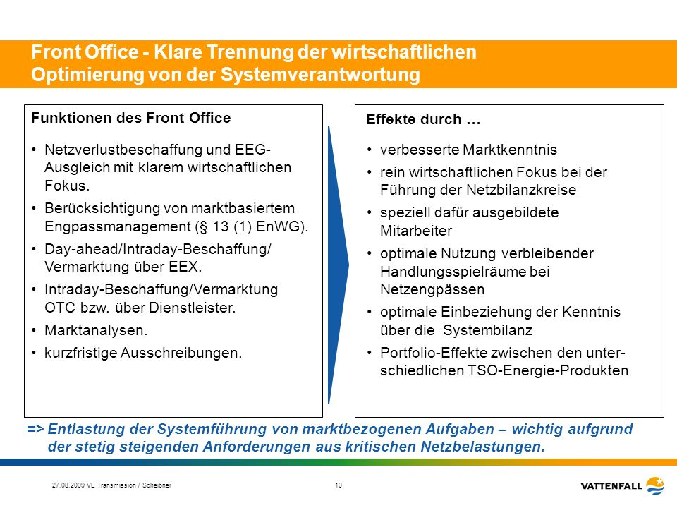 Funktionen des Front Office