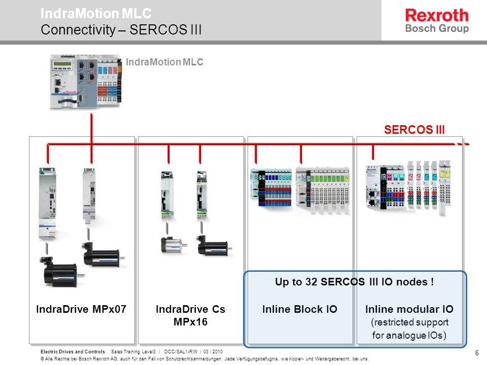 IndraMotion MLC Connectivity – SERCOS III