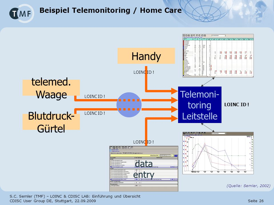 Beispiel Telemonitoring / Home Care