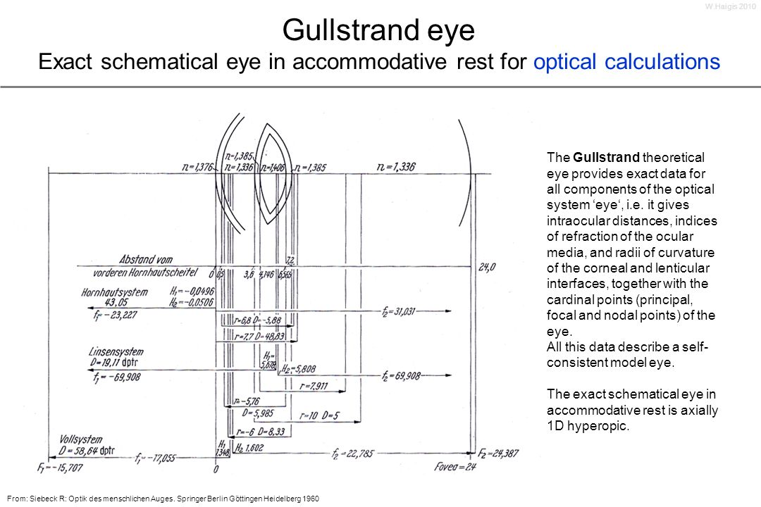 W.Haigis 2010 Gullstrand eye Exact schematical eye in accommodative rest for optical calculations.