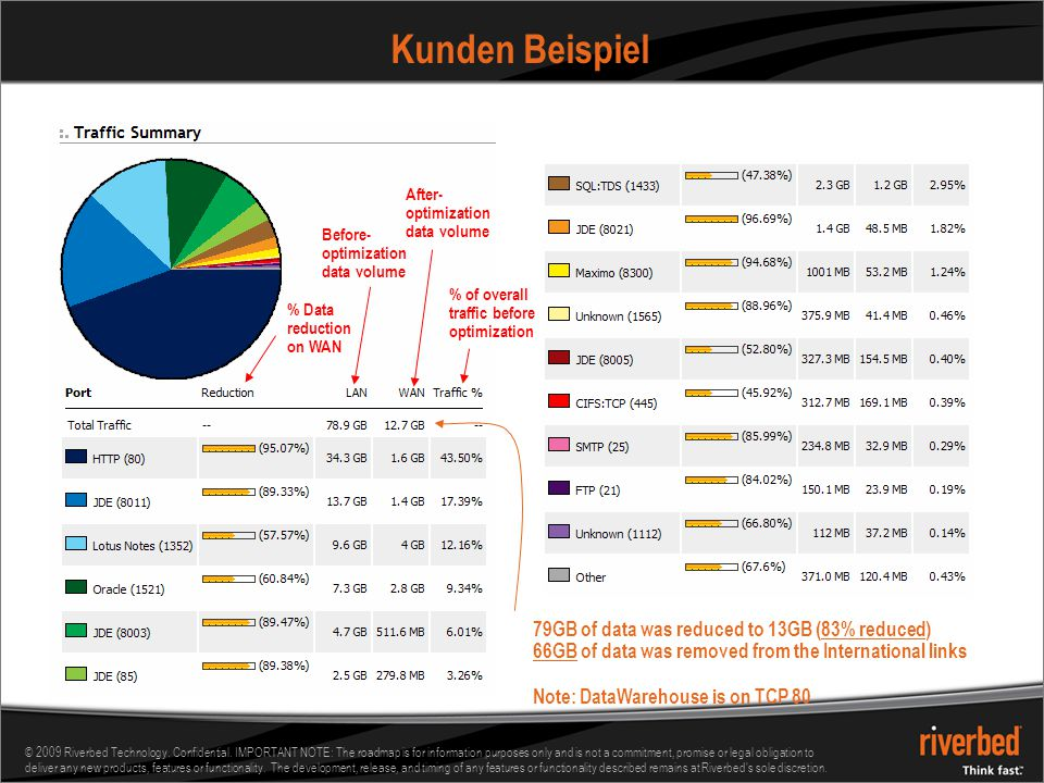 Kunden Beispiel 79GB of data was reduced to 13GB (83% reduced)
