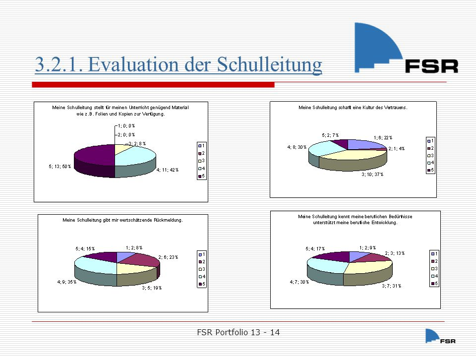 3.2.1. Evaluation der Schulleitung