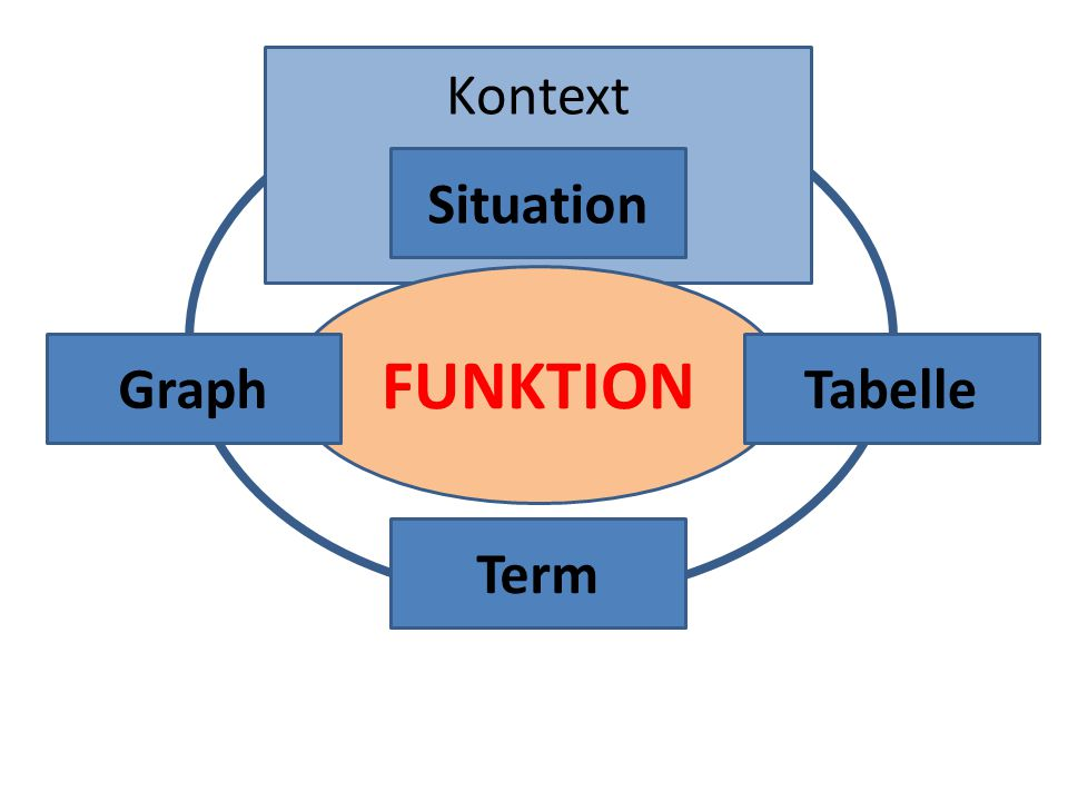 Kontext Situation FUNKTION Graph Tabelle Term