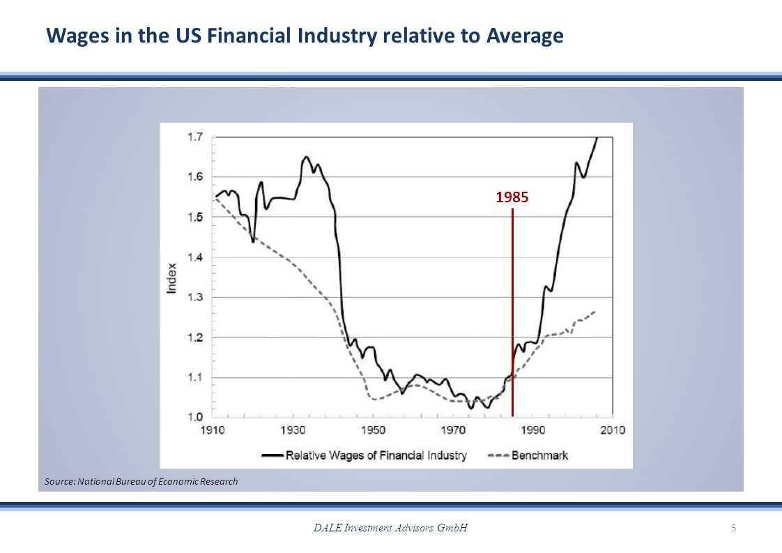 Wages in the US Financial Industry relative to Average