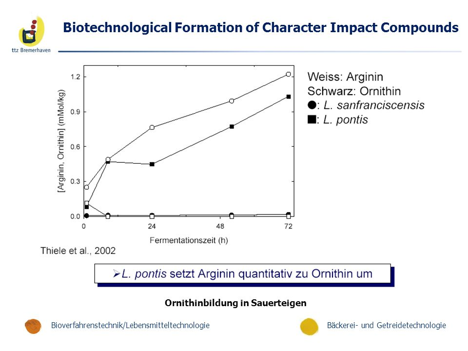 Biotechnological Formation of Character Impact Compounds