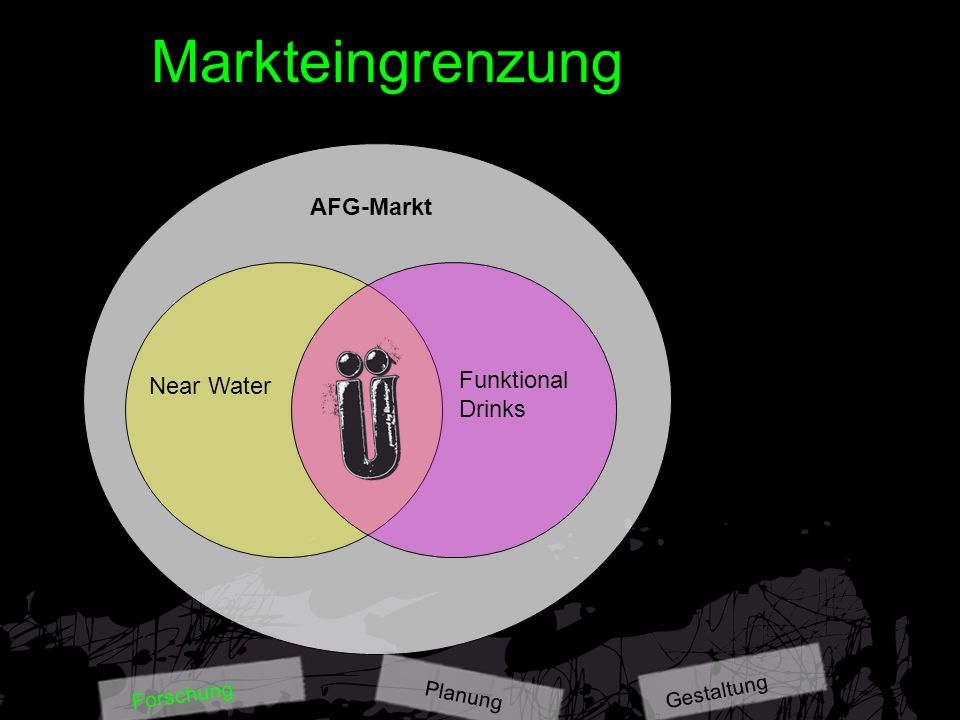 Markteingrenzung AFG-Markt Near Water Funktional Drinks Gestaltung