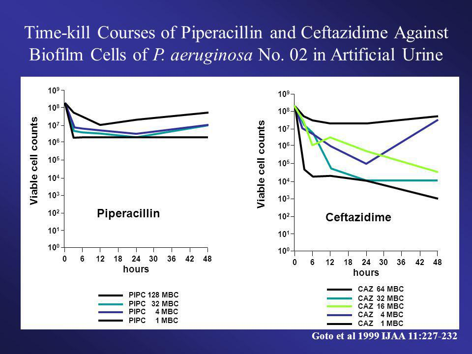 Time-kill Courses of Piperacillin and Ceftazidime Against Biofilm Cells of P. aeruginosa No. 02 in Artificial Urine