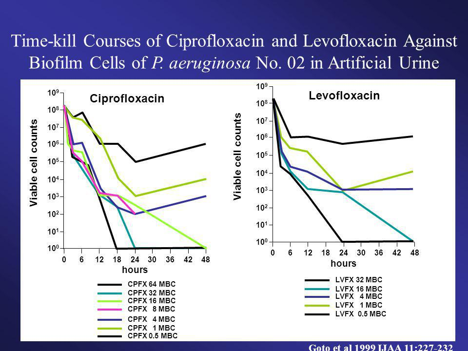 Time-kill Courses of Ciprofloxacin and Levofloxacin Against Biofilm Cells of P. aeruginosa No. 02 in Artificial Urine