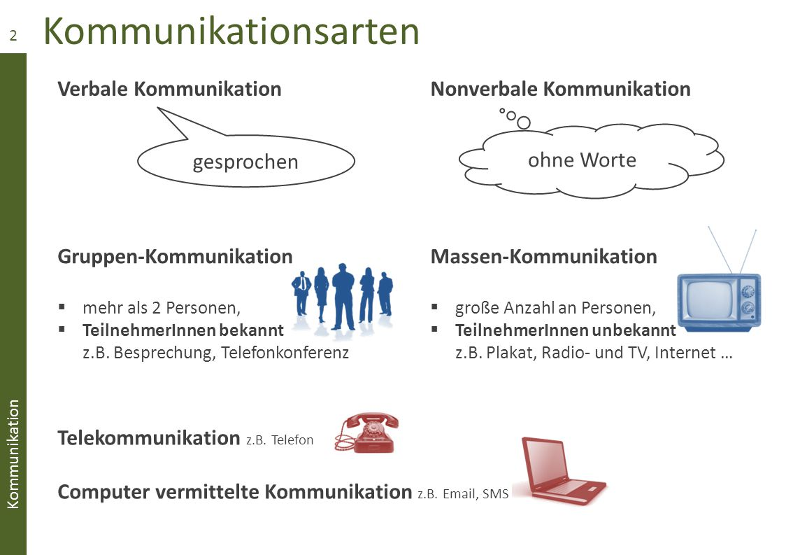 Arten Der Kommunikation Ppt Video Online Herunterladen